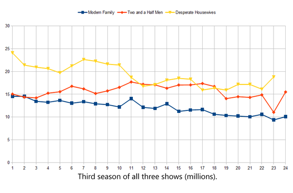 Comparing the ratings of the first season of Modern Family, Desperate Housewives, and Two and a Half Men.